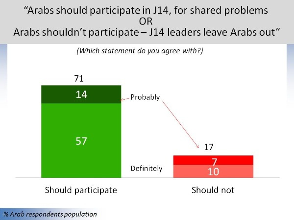 Arab citizens of Israel, public opinion survey (Source: Dahlia Scheindlin for Abraham Fund Initiatives, Oct 2011)