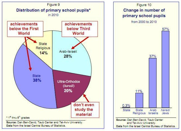 Israel's bizarre decision to give up on education - and its future