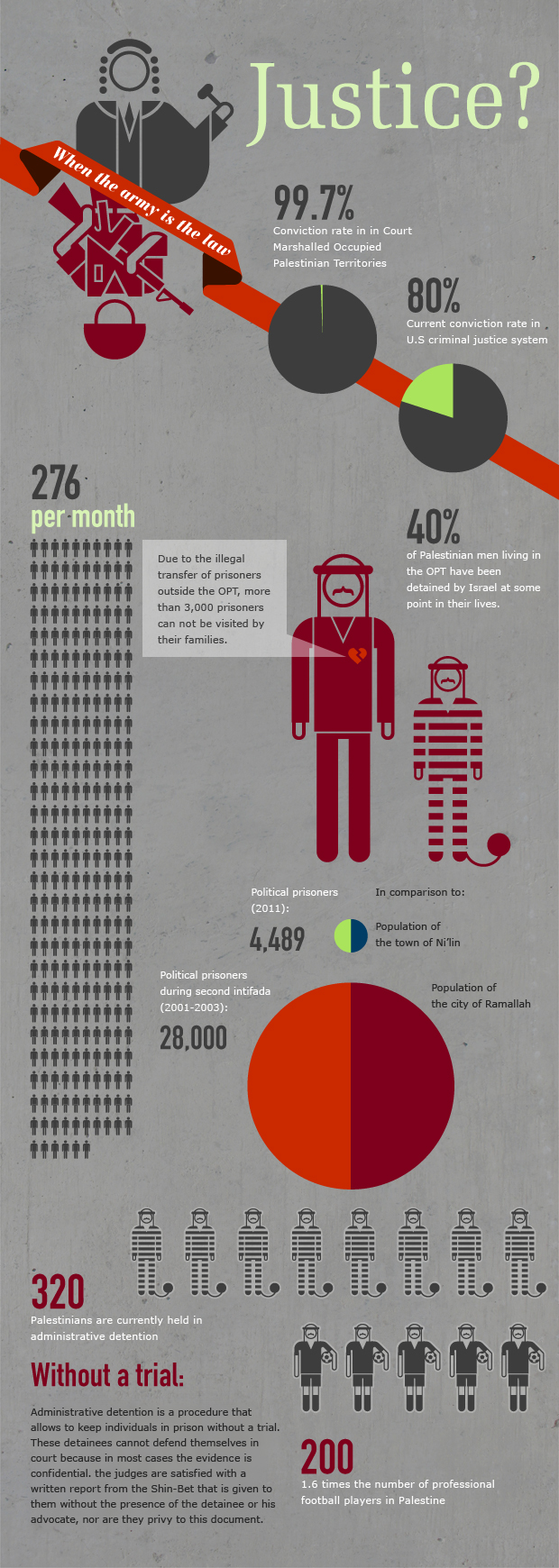 Visualizing Occupation: Palestinian Prisoners' Day - the numbers