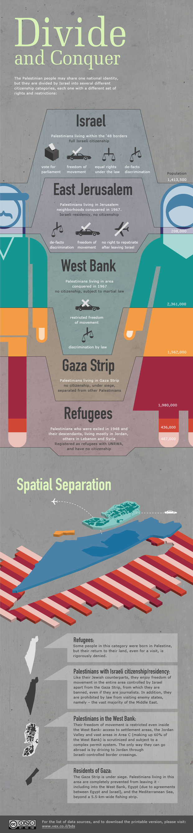 Visualizing Occupation: Divide and Conquer
