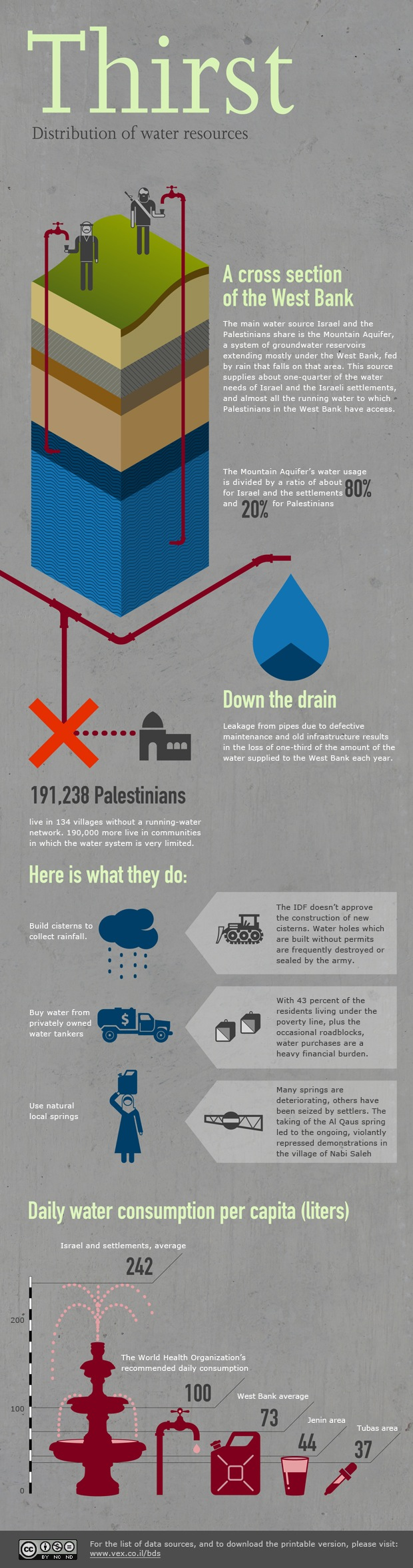 Visualizing Occupation: Distribution of Water