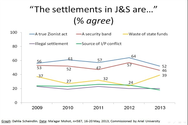 Survey: Israeli Jews tolerate settlements, status quo