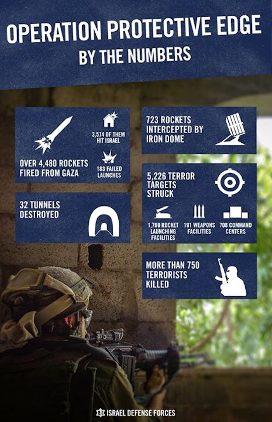 An infographic published on the IDF Spokesperson's Facebook page.
