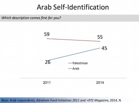 arab-id