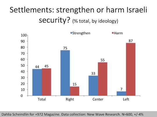 settlements-ideology