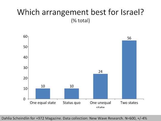 which-arrangement
