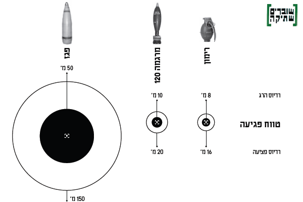 Graphic showing the range of death and injury caused by, from left: Artillery shells, which kill within a 50m range and injure within a 150m range; mortars, which kill within a 10m range and injure within a 20m range; and grenades, which kill within an 8m range and injure within a 16m range. (Breaking the Silence)