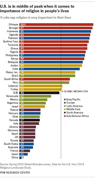 Pew Research Center report on importance of religion by country.