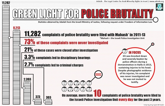 Adalah infographic on police brutality