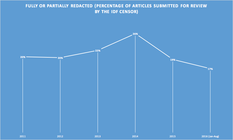 The IDF Censor is actually redacting fewer of the articles submitted for review prior to publication in the past year.