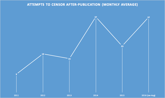 The frequency of attempts to redact information after it has been published is on the rise.