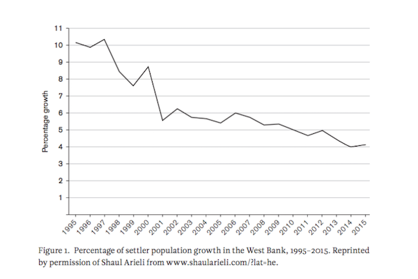 Percentage of settler population growth, 1995-2015.