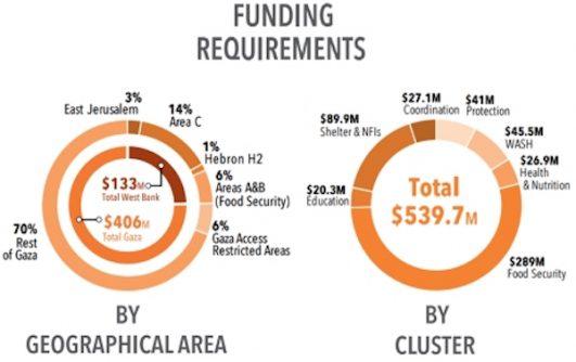 Breakdown of UN funding requirements. (OCHA)