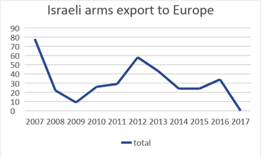 Graph courtesy of Stockholm International Peace Research Institute.