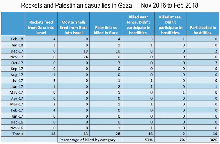 (Data taken from the Shin Bet and B'Tselem.)