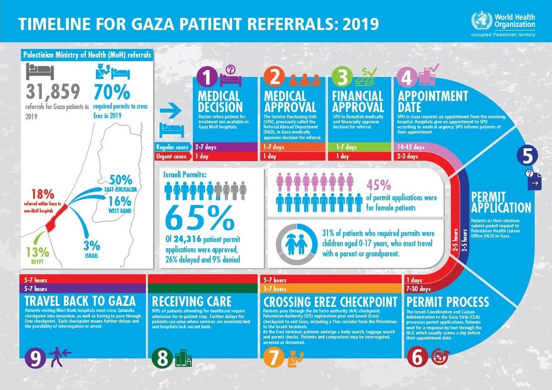 Infographic illustrating the process and timeline for Palestinian patients in the Gaza Strip to receive medical referrals and permits. (Courtesy of the World Health Organization)