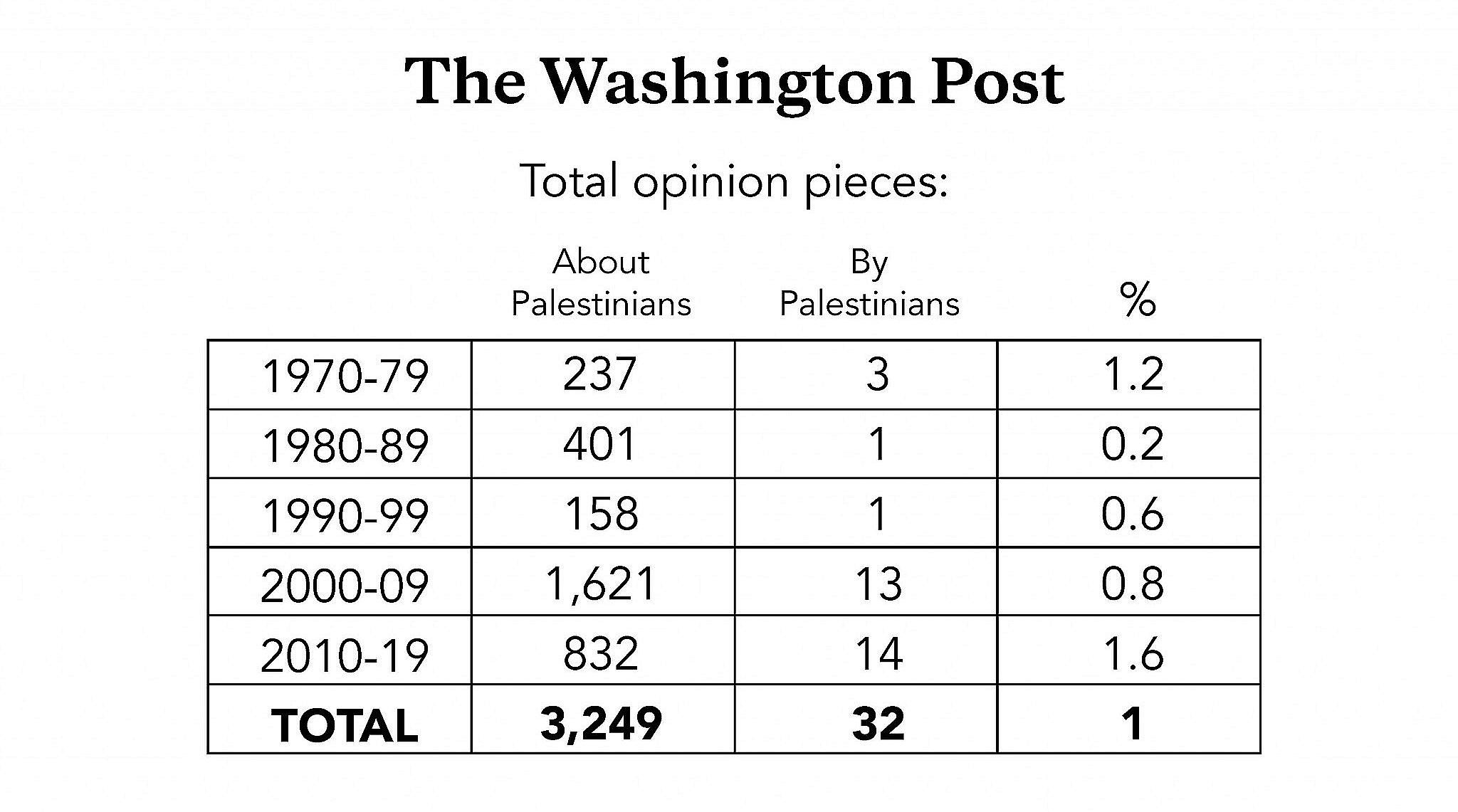 U.S. media talks a lot about Palestinians — just without Palestinians