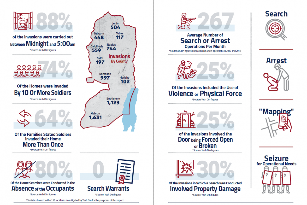 Statistics from a new report by Yesh Din, Breaking the Silence and Physicians for Human Rights Israel on military home invasions in the occupied West Bank, based on 158 investigated cases.