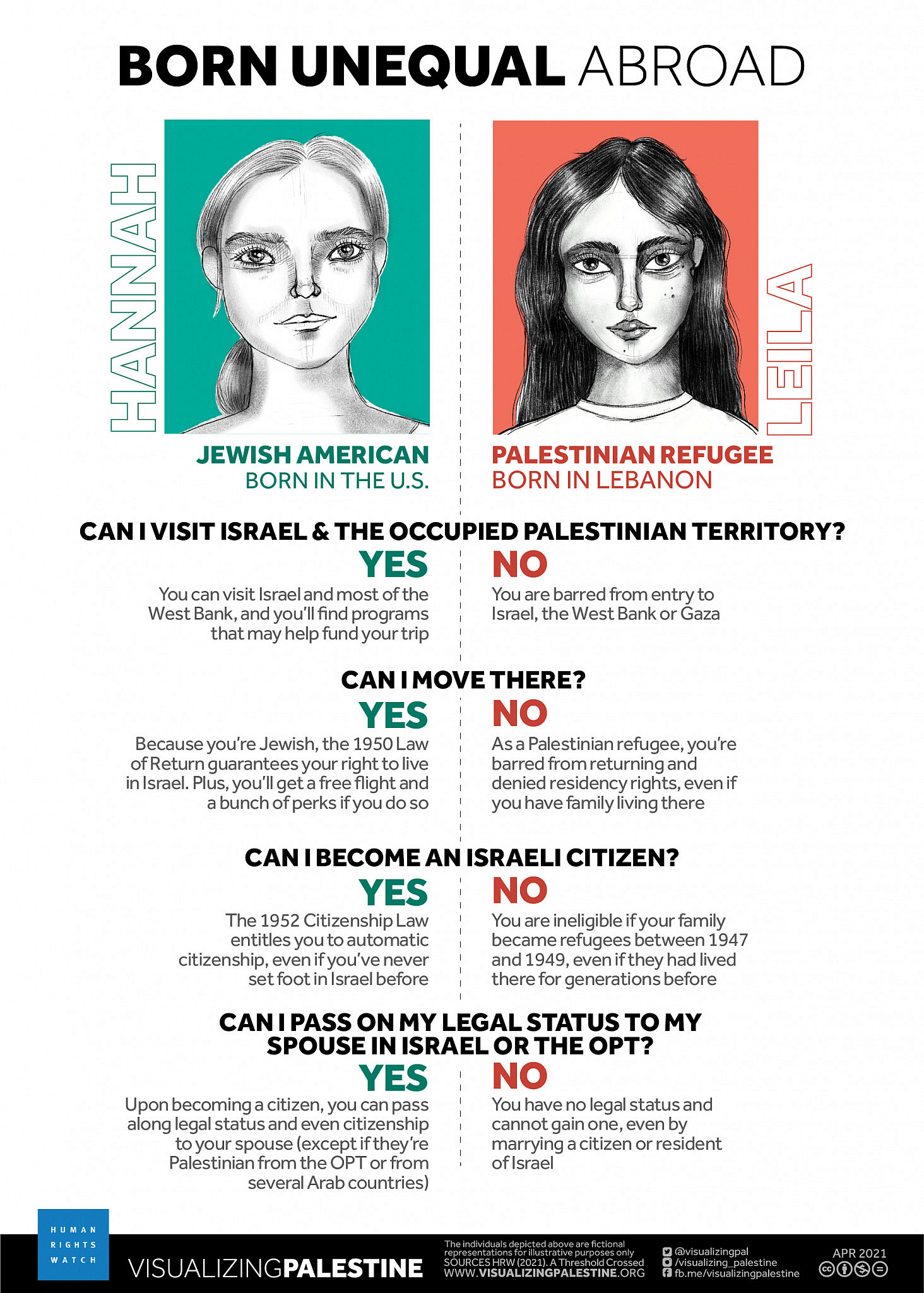 Graphic by Visualizing Palestine and Human Right Watch illustrating the different rights between Jews and Palestinians in the diaspora, accompanying an HRW report charging Israel with apartheid and persecution. (Courtesy of HRW)